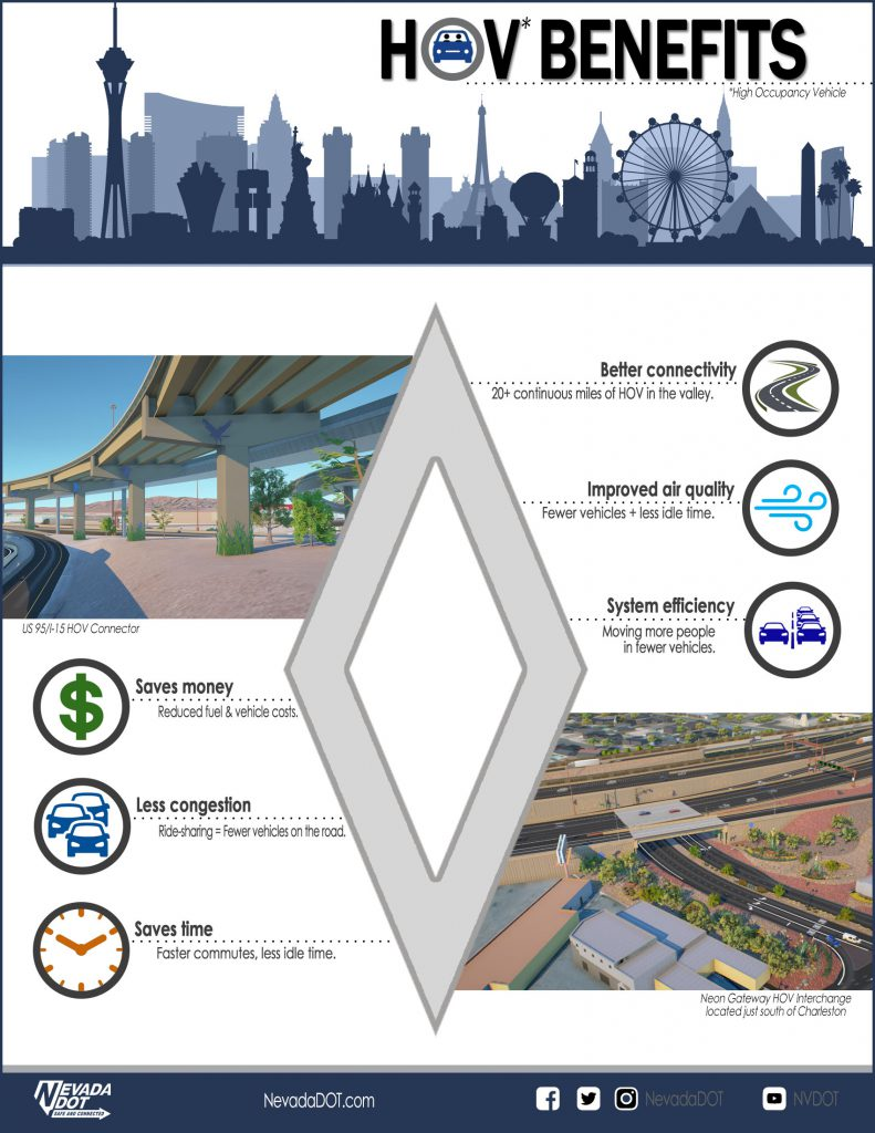 Screenshot describing HOV benefits, including better connectivity, improved air quality, system efficiency, saves money, less congestion, and saves time